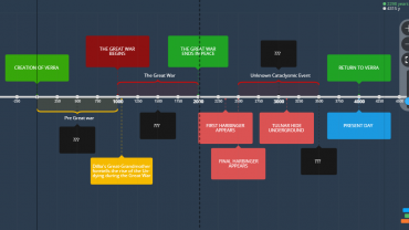 Ashes of Creation Lore Timeline