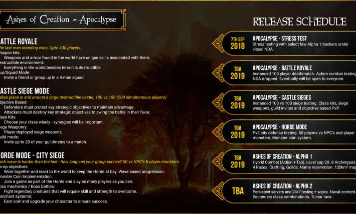 Ashes of Creation 2019 Roadmap